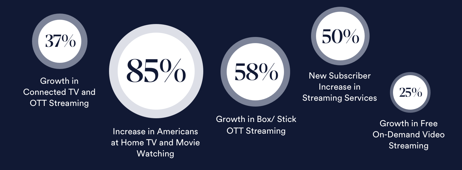 Streaming Media in the Time of COVID and the Year of OTT